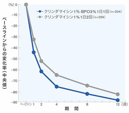 デュアック配合ゲルの効果グラフ