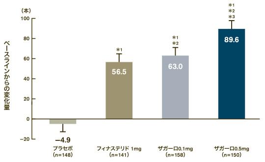 デュタステリドによる毛の増加数の画像データ