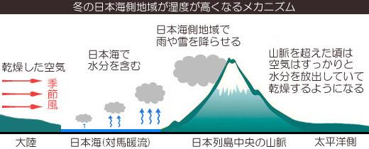 冬に日本海側が湿度が高い仕組みのイラスト写真