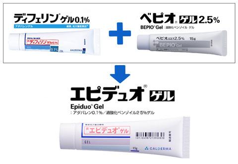 エピデュオゲルはディフェリンゲルとベピオゲルの合剤
