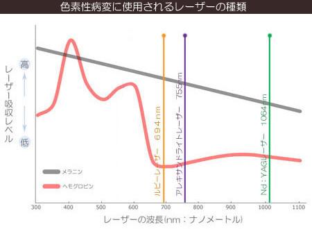 シミや色素性病変に使用されるレーザーの吸収レベル