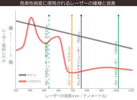 シミや色素沈着に使用されるレーザーの種類と波長レベルの画像