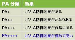 紫外線ブロックPA