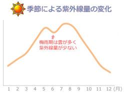 季節による紫外線量の変化・推移(平均)