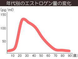 年齢によるエストロゲン(女性ホルモン)の変化の画像グラフ
