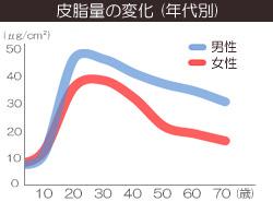 年齢別の皮脂量の変化のグラフ